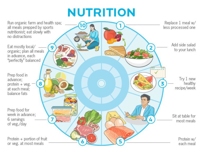 nutrition hacks, healthy diets